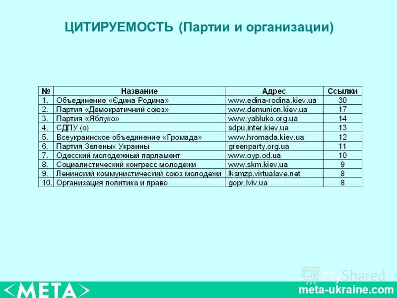 meta-ukraine.com ЦИТИРУЕМОСТЬ (Партии и организации)