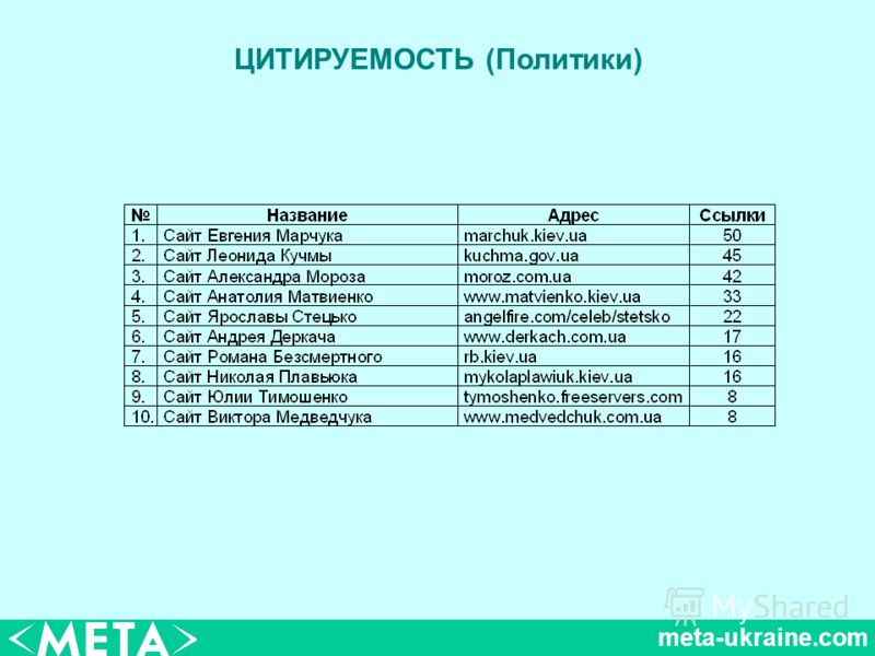 meta-ukraine.com ЦИТИРУЕМОСТЬ (Политики)