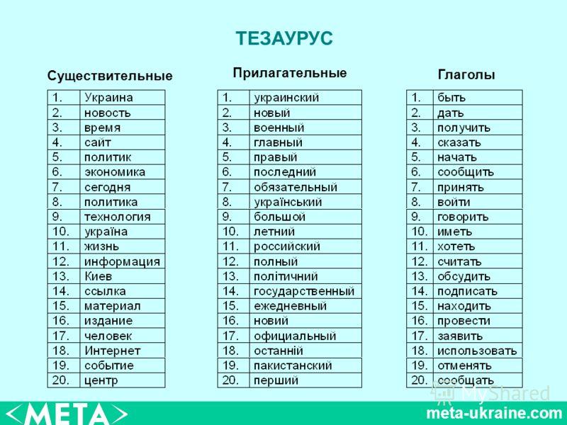 meta-ukraine.com ТЕЗАУРУС Существительные Прилагательные Глаголы
