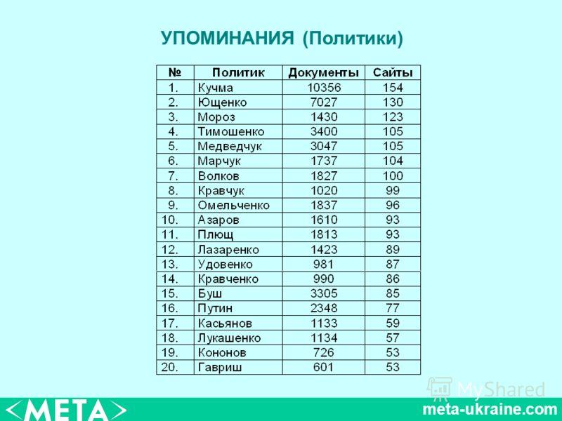 meta-ukraine.com УПОМИНАНИЯ (Политики)