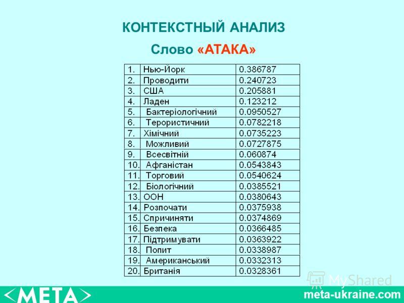 meta-ukraine.com КОНТЕКСТНЫЙ АНАЛИЗ Слово «АТАКА»