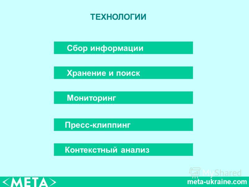 meta-ukraine.com ТЕХНОЛОГИИ Сбор информации Мониторинг Пресс-клиппинг Контекстный анализ Хранение и поиск