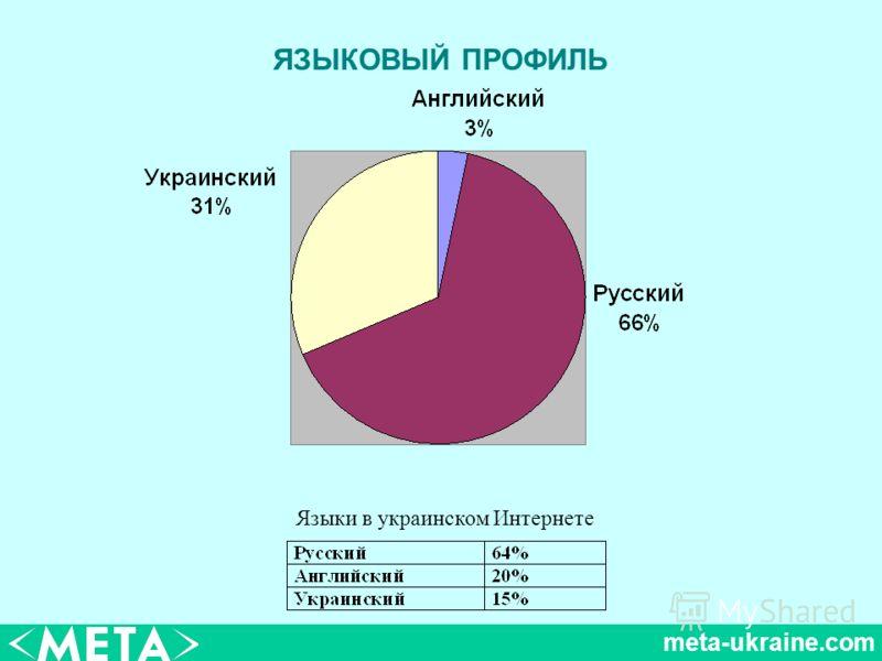 meta-ukraine.com ЯЗЫКОВЫЙ ПРОФИЛЬ Языки в украинском Интернете