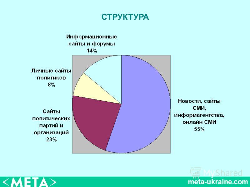meta-ukraine.com СТРУКТУРА