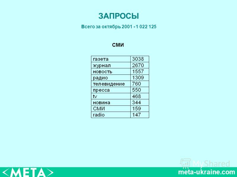 meta-ukraine.com ЗАПРОСЫ Всего за октябрь 2001 - 1 022 125 СМИ