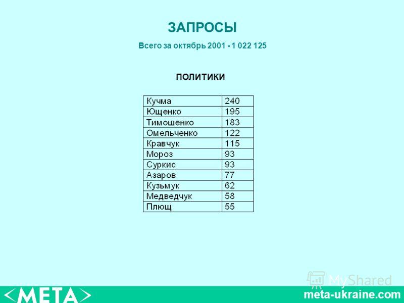 meta-ukraine.com ЗАПРОСЫ Всего за октябрь 2001 - 1 022 125 ПОЛИТИКИ