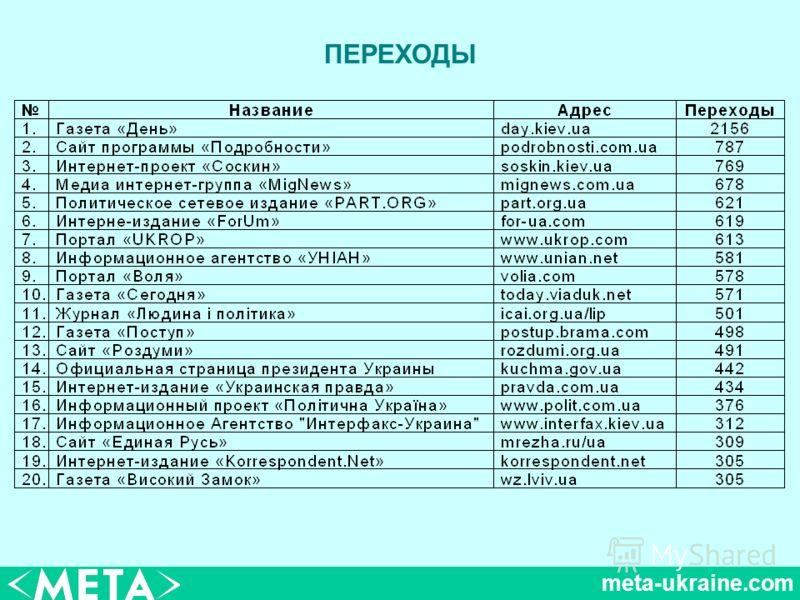 meta-ukraine.com ПЕРЕХОДЫ