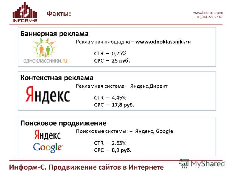 Факты: www.inform-s.com 8 (846) 277-92-67 Информ-С. Продвижение сайтов в Интернете Баннерная реклама Рекламная площадка – www.odnoklassniki.ru CTR – 0,25% CPC – 25 руб. Контекстная реклама Рекламная система – Яндекс.Директ CTR – 4,45% CPC – 17,8 руб.