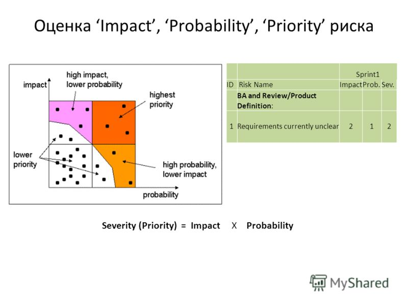 Оценка Impact, Probability, Priority риска Sprint1 ID Risk NameImpactProb.Sev. BA and Review/Product Definition: 1Requirements currently unclear212 Severity (Priority) = Impact X Probability