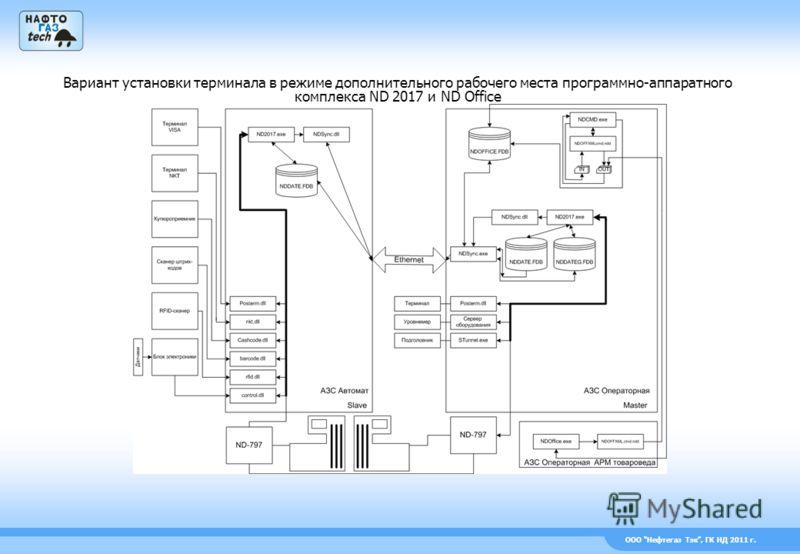 ООО Нефтегаз Тэк, ГК НД 2011 г. Вариант установки терминала в режиме дополнительного рабочего места программно-аппаратного комплекса ND 2017 и ND Office