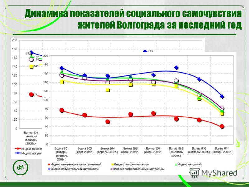 21 Динамика показателей социального самочувствия жителей Волгограда за последний год