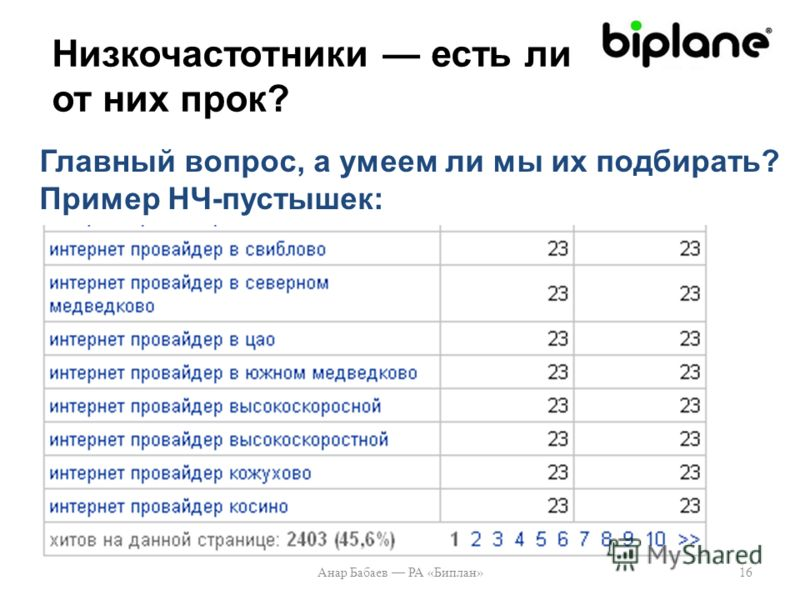 Низкочастотники есть ли от них прок? Анар Бабаев РА «Биплан»16 Главный вопрос, а умеем ли мы их подбирать? Пример НЧ-пустышек: