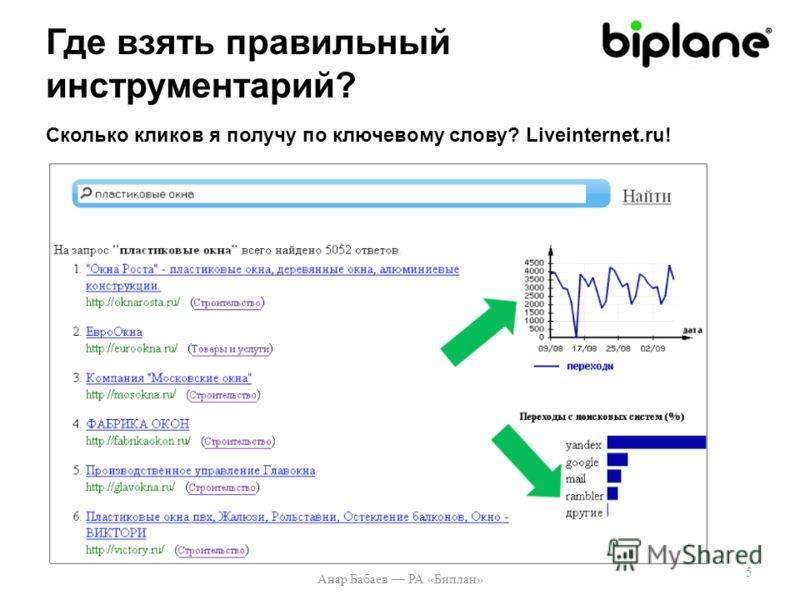 Где взять правильный инструментарий? Анар Бабаев РА «Биплан» 5 Сколько кликов я получу по ключевому слову? Liveinternet.ru!