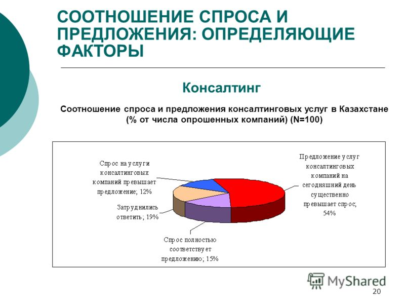 20 Консалтинг Соотношение спроса и предложения консалтинговых услуг в Казахстане (% от числа опрошенных компаний) (N=100) СООТНОШЕНИЕ СПРОСА И ПРЕДЛОЖЕНИЯ: ОПРЕДЕЛЯЮЩИЕ ФАКТОРЫ