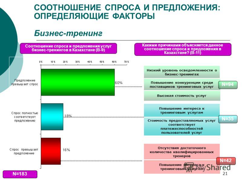 21 СООТНОШЕНИЕ СПРОСА И ПРЕДЛОЖЕНИЯ: ОПРЕДЕЛЯЮЩИЕ ФАКТОРЫ Бизнес-тренинг N=183 Соотношение спроса и предложения услуг бизнес-тренингов в Казахстане (В-9) Отсутствия достаточного количества квалифицированных тренеров Повышение интереса к тренинговым у