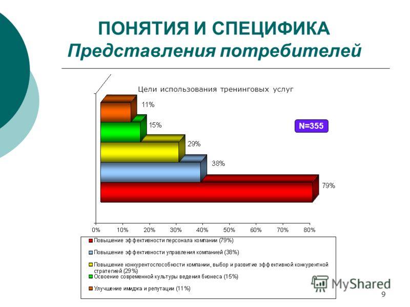 9 ПОНЯТИЯ И СПЕЦИФИКА Представления потребителей Цели использования тренинговых услуг N=355
