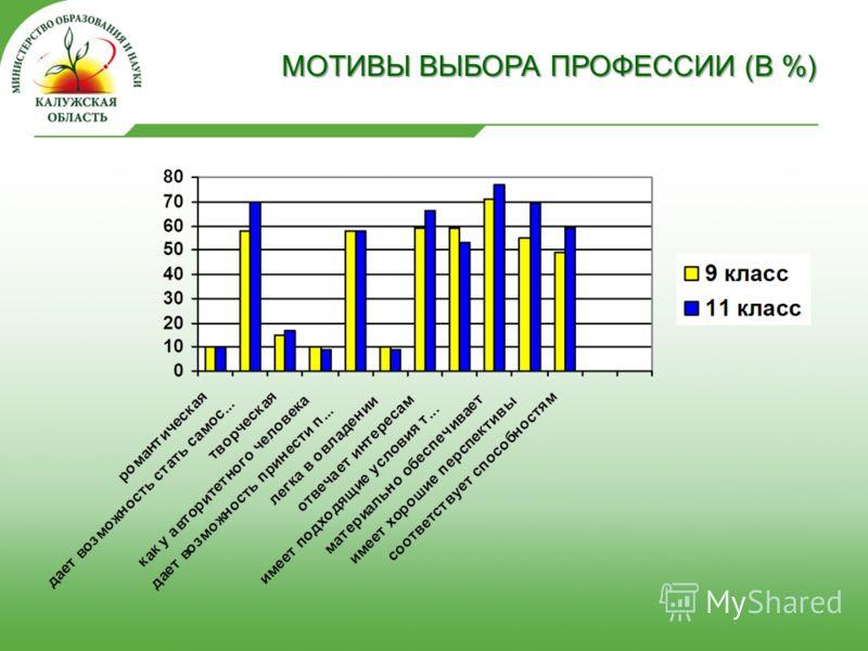 МОТИВЫ ВЫБОРА ПРОФЕССИИ (В %)