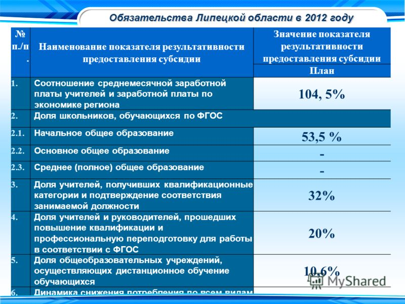 Обязательства Липецкой области в 2012 году п./п. Наименование показателя результативности предоставления субсидии Значение показателя результативности предоставления субсидии План 1. Соотношение среднемесячной заработной платы учителей и заработной п