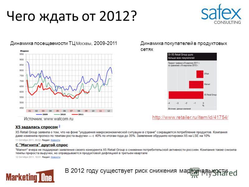 Чего ждать от 2012? Источник: www.watcom.ru http://www.retailer.ru/item/id/41754/ Динамика посещаемости ТЦ Москвы, 2009-2011Динамика покупателей в продуктовых сетях В 2012 году существует риск снижения маржинальности