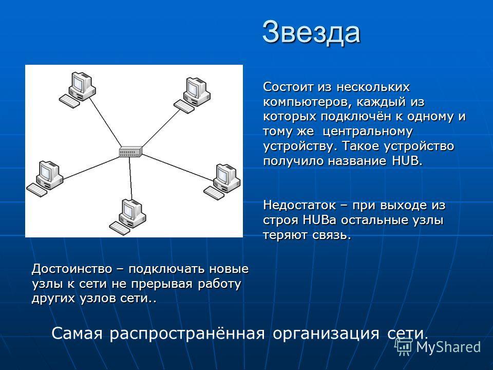 Звезда Достоинство – подключать новые узлы к сети не прерывая работу других узлов сети.. Состоит из нескольких компьютеров, каждый из которых подключён к одному и тому же центральному устройству. Такое устройство получило название HUB. Недостаток – п