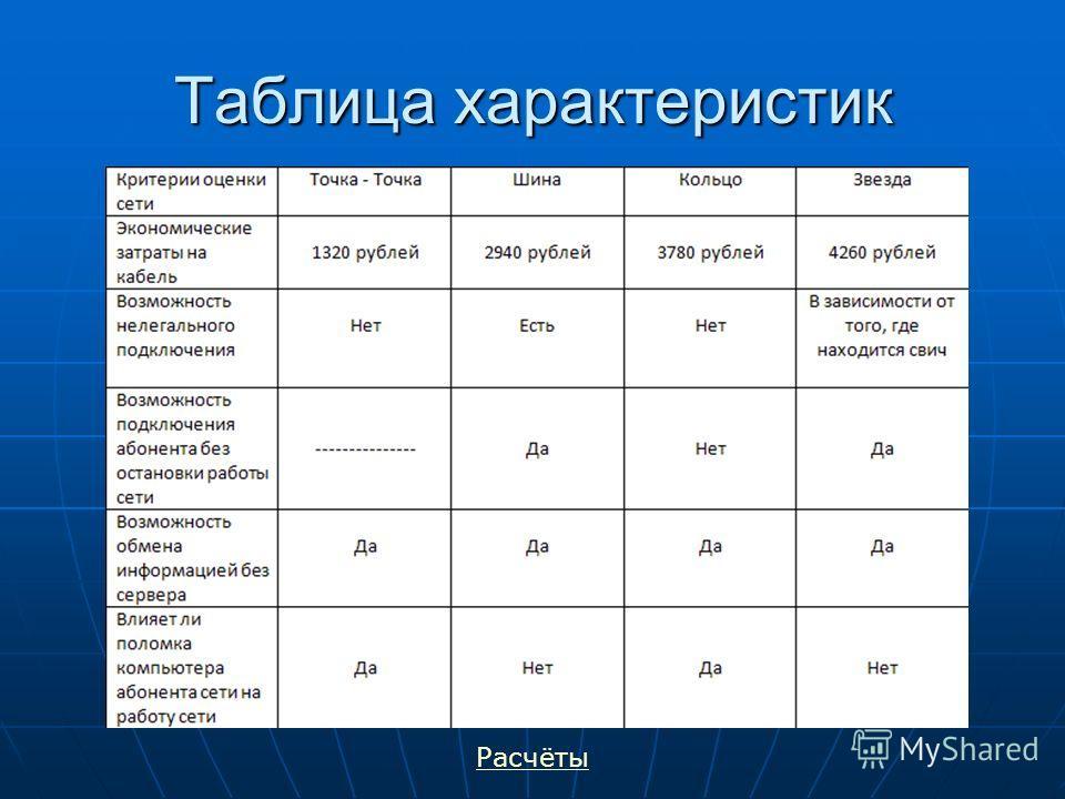 Таблица характеристик Расчёты