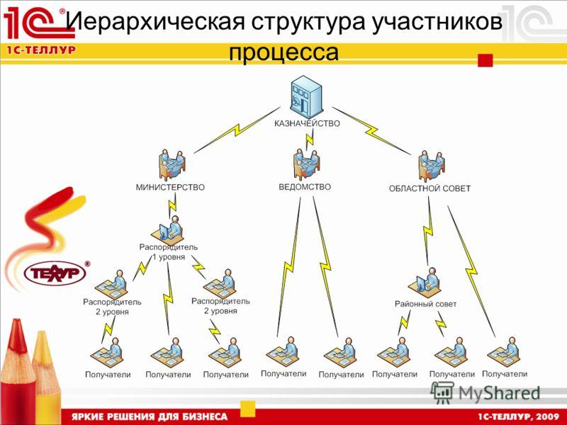 Иерархическая структура участников процесса