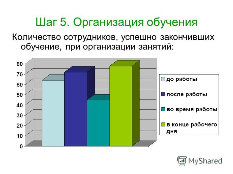 Шаг 5. Организация обучения Количество сотрудников, успешно закончивших обучение, при организации занятий: