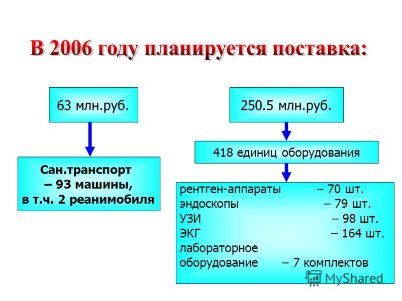 250.5 млн.руб.63 млн.руб. Сан.транспорт – 93 машины, в т.ч. 2 реанимобиля 418 единиц оборудования рентген-аппараты – 70 шт. эндоскопы – 79 шт. УЗИ – 98 шт. ЭКГ – 164 шт. лабораторное оборудование – 7 комплектов