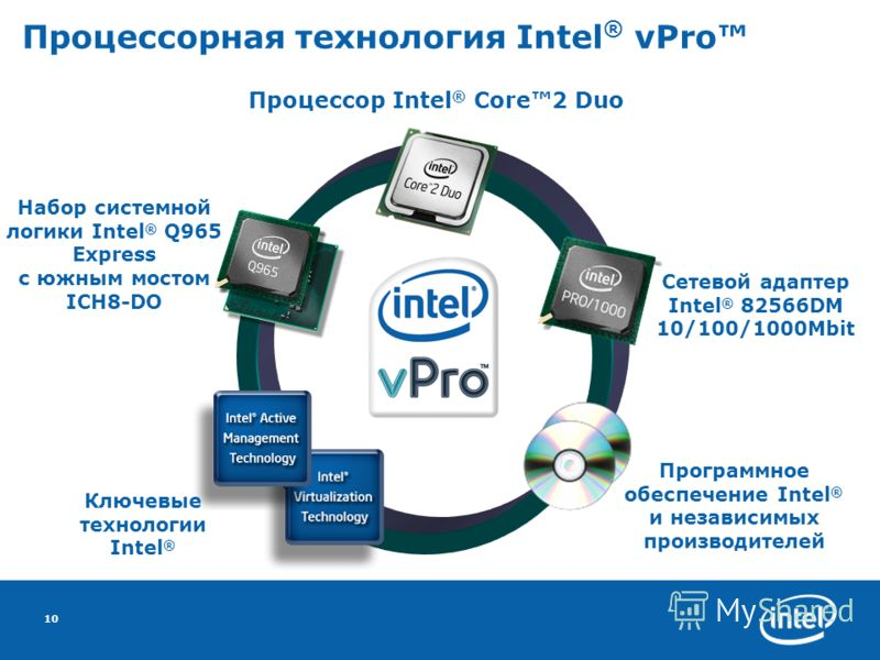 10 Процессорная технология Intel ® vPro Процессор Intel ® Core2 Duo Набор системной логики Intel ® Q965 Express с южным мостом ICH8-DO Сетевой адаптер Intel ® 82566DM 10/100/1000Mbit Программное обеспечение Intel ® и независимых производителей Ключев