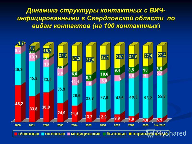 Динамика структуры контактных с ВИЧ- инфицированными в Свердловской области по видам контактов (на 100 контактных)