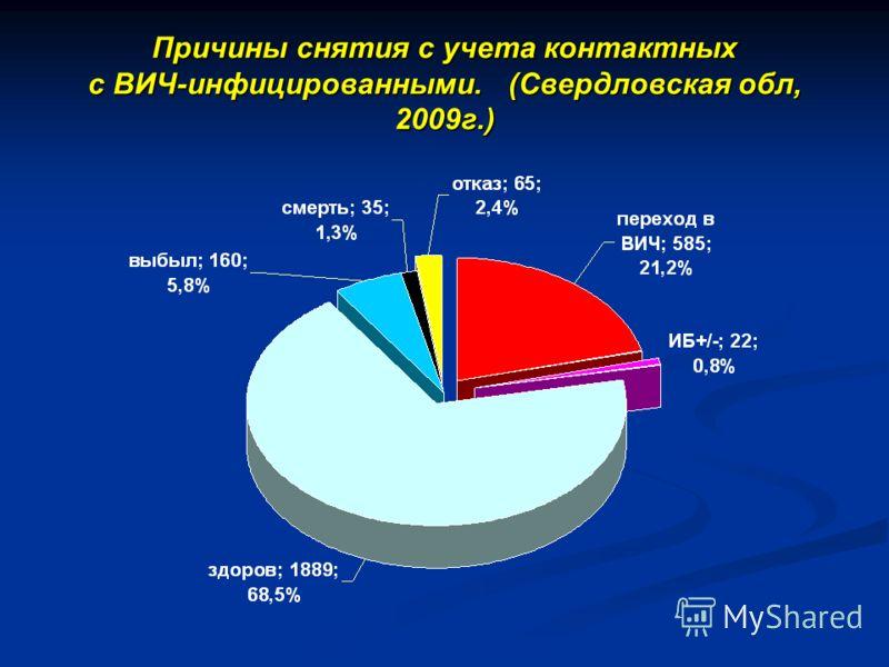 Причины снятия с учета контактных с ВИЧ-инфицированными. (Свердловская обл, 2009г.)