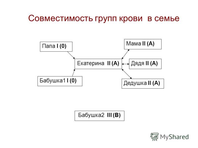Совместимость групп крови в семье Екатерина II (A) Мама II (A) Дядя II (A) Дедушка II (A) Папа I (0) Бабушка1 I (0) Бабушка2 III (B)