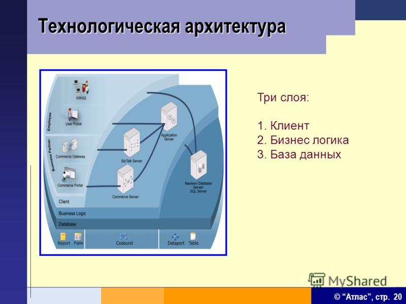 © Атлас, стр. 20 Технологическая архитектура Три слоя: 1. Клиент 2. Бизнес логика 3. База данных