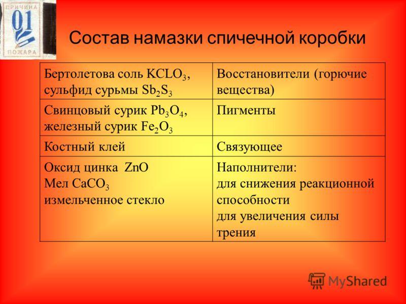 Состав намазки спичечной коробки Бертолетова соль KCLO 3, сульфид сурьмы Sb 2 S 3 Восстановители (горючие вещества) Свинцовый сурик Pb 3 O 4, железный сурик Fe 2 O 3 Пигменты Костный клейСвязующее Оксид цинка ZnO Мел CaCO 3 измельченное стекло Наполн
