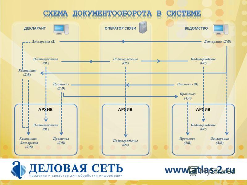 ВЕДОМСТВО www.atlas-2.ru ДЕКЛАРАНТ ОПЕРАТОР СВЯЗИ Декларация (Д)Декларация (Д;В) Подтверждение (ОС) Квитанция (Д;В) Протокол (Д;В) Протокол (В) Протокол (Д;В) АРХИВ Подтверждение (ОС) Протокол (Д;В) Декларация (Д;В) Квитанция - Декларация (Д;В)