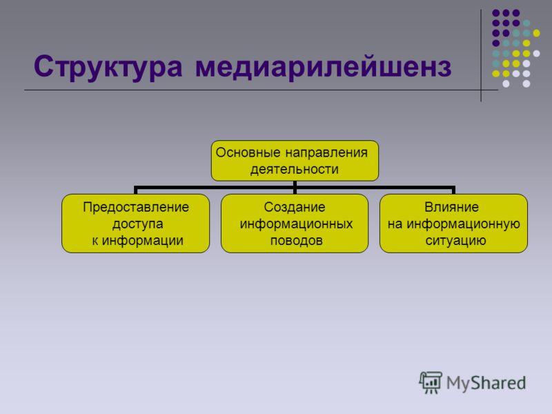 Структура медиарилейшенз Основные направления деятельности Предоставление доступа к информации Создание информационных поводов Влияние на информационную ситуацию