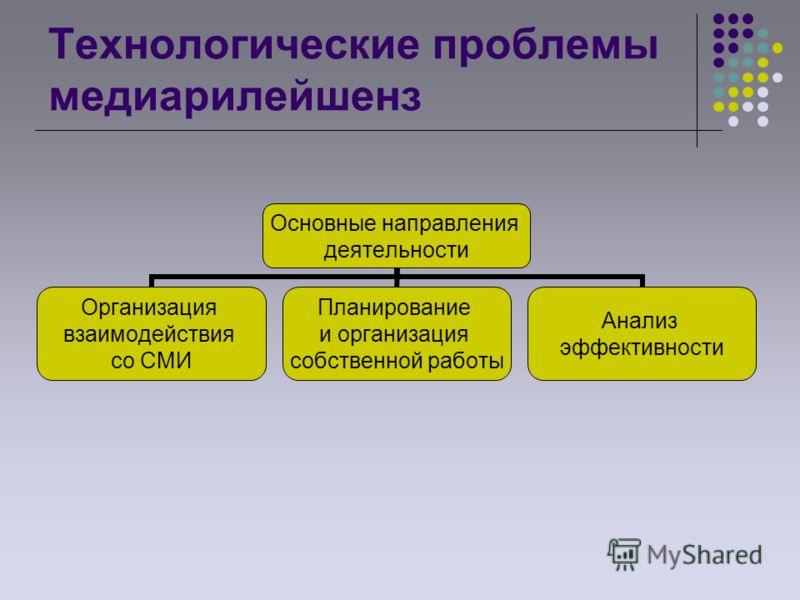 Технологические проблемы медиарилейшенз Основные направления деятельности Организация взаимодействия со СМИ Планирование и организация собственной работы Анализ эффективности