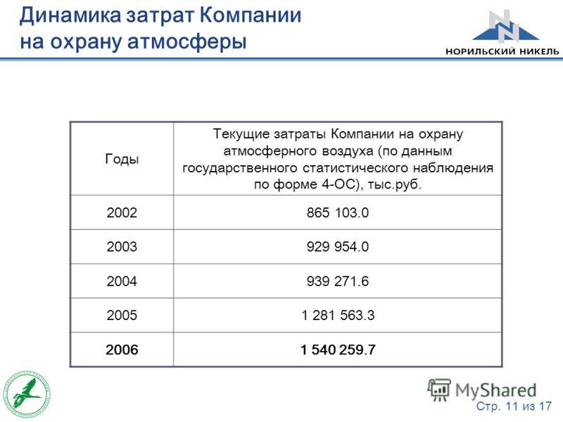 Стр. 11 из 17 Динамика затрат Компании на охрану атмосферы Годы Текущие затраты Компании на охрану атмосферного воздуха (по данным государственного статистического наблюдения по форме 4-ОС), тыс.руб. 2002865 103.0 2003929 954.0 2004939 271.6 20051 28