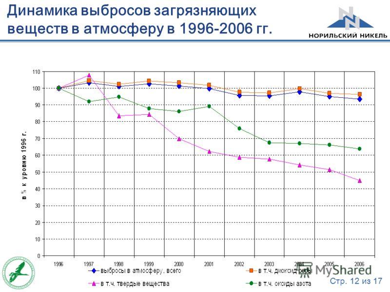 Стр. 12 из 17 Динамика выбросов загрязняющих веществ в атмосферу в 1996-2006 гг.