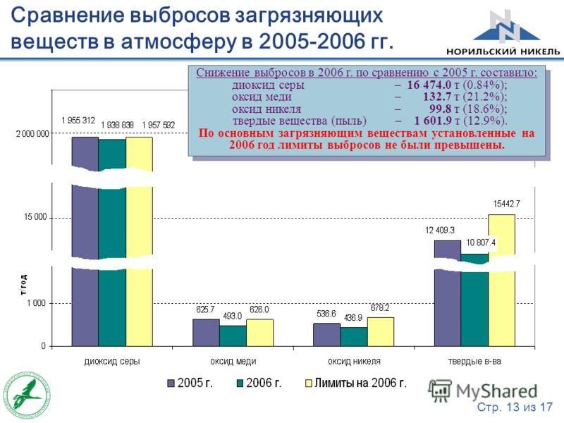 Стр. 13 из 17 Сравнение выбросов загрязняющих веществ в атмосферу в 2005-2006 гг. Снижение выбросов в 2006 г. по сравнению с 2005 г. составило: диоксид серы – 16 474.0 т (0.84%); оксид меди – 132.7 т (21.2%); оксид никеля – 99.8 т (18.6%); твердые ве