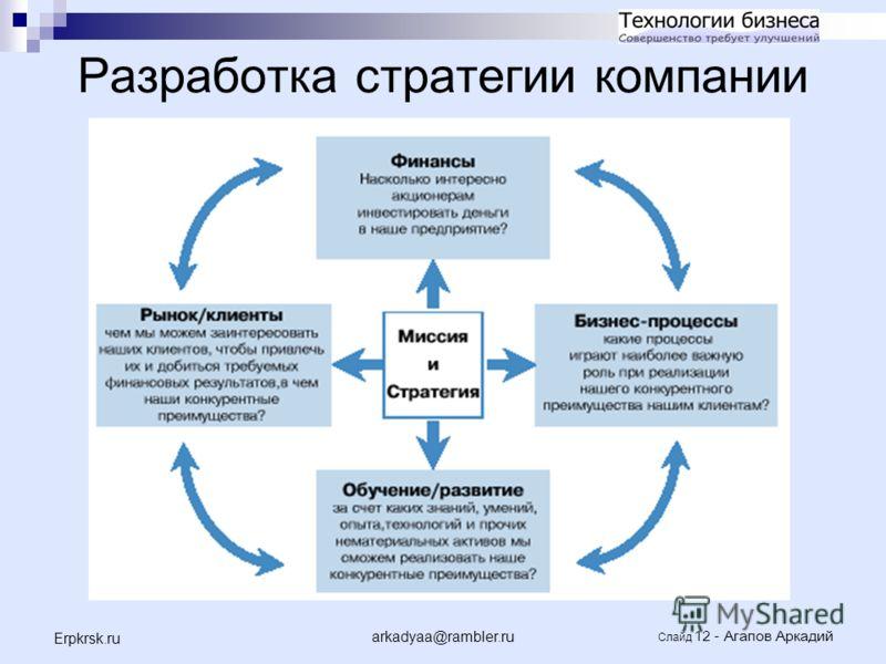 arkadyaa@rambler.ru Слайд 12 - Агапов Аркадий Erpkrsk.ru Разработка стратегии компании