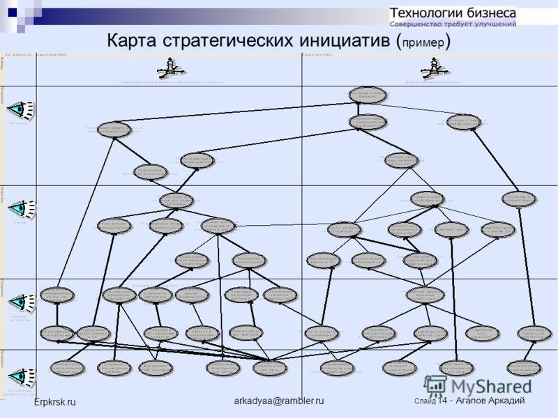 arkadyaa@rambler.ru Слайд 14 - Агапов Аркадий Erpkrsk.ru Карта стратегических инициатив ( пример )