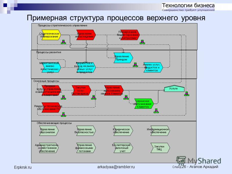 arkadyaa@rambler.ru Слайд 26 - Агапов Аркадий Erpkrsk.ru Примерная структура процессов верхнего уровня