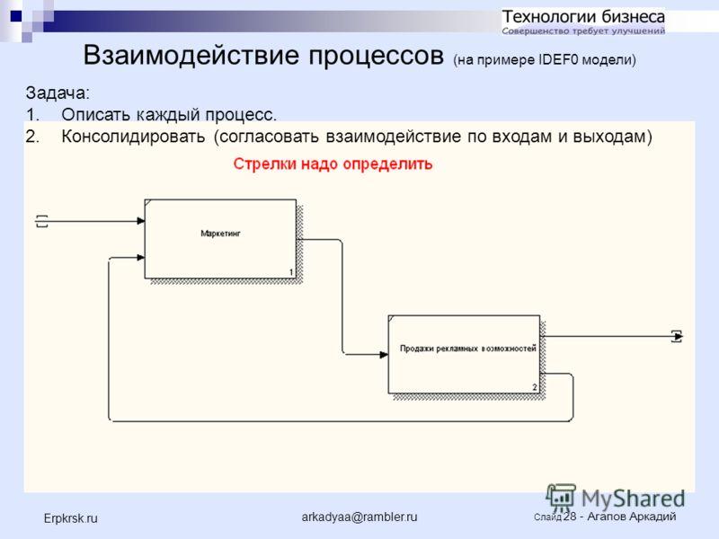 arkadyaa@rambler.ru Слайд 28 - Агапов Аркадий Erpkrsk.ru Взаимодействие процессов (на примере IDEF0 модели) Задача: 1.Описать каждый процесс. 2.Консолидировать (согласовать взаимодействие по входам и выходам)