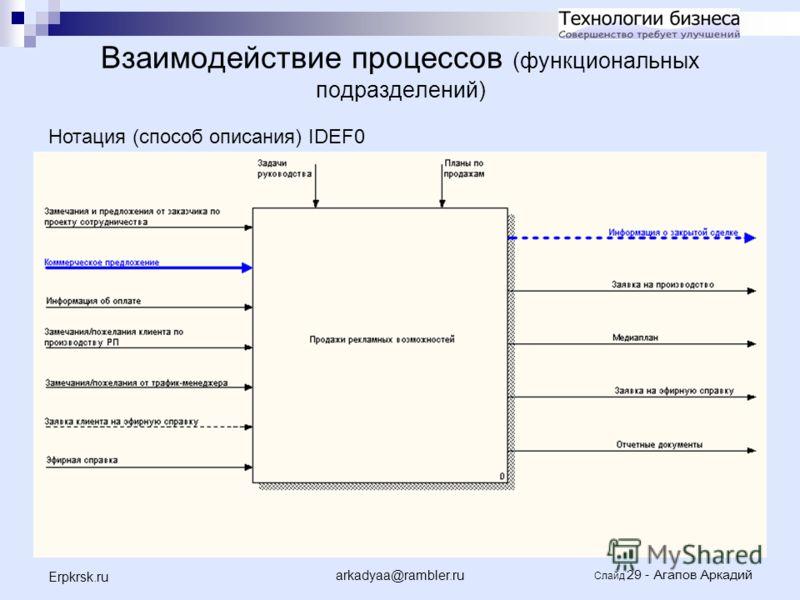 arkadyaa@rambler.ru Слайд 29 - Агапов Аркадий Erpkrsk.ru Взаимодействие процессов (функциональных подразделений) Нотация (способ описания) IDEF0