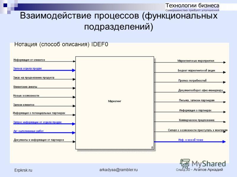 arkadyaa@rambler.ru Слайд 30 - Агапов Аркадий Erpkrsk.ru Взаимодействие процессов (функциональных подразделений) Нотация (способ описания) IDEF0