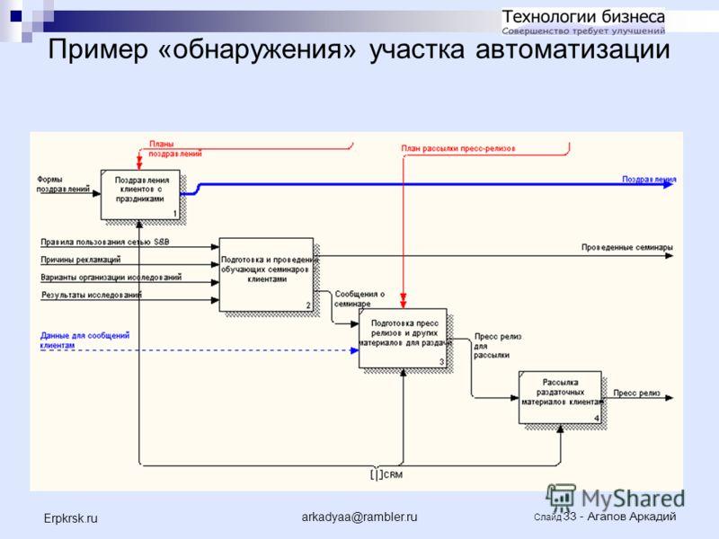 arkadyaa@rambler.ru Слайд 33 - Агапов Аркадий Erpkrsk.ru Пример «обнаружения» участка автоматизации