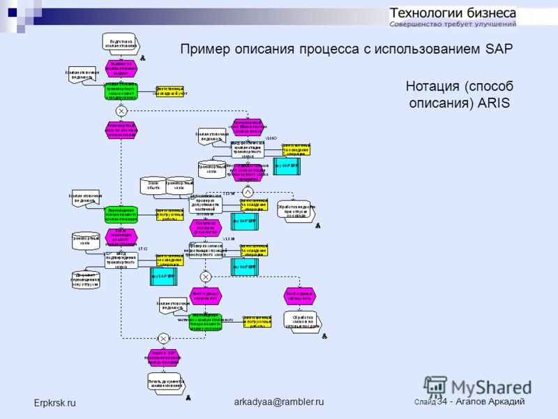 arkadyaa@rambler.ru Слайд 34 - Агапов Аркадий Erpkrsk.ru Нотация (способ описания) ARIS Пример описания процесса с использованием SAP