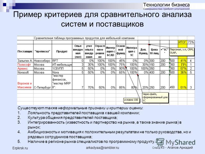 arkadyaa@rambler.ru Слайд 43 - Агапов Аркадий Erpkrsk.ru Пример критериев для сравнительного анализа систем и поставщиков Существуют также неформальные признаки и критерии оценки: 1.Лояльность представителей поставщика к вашей компании; 2.Культура об