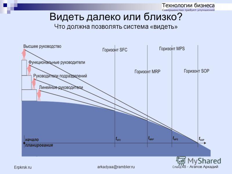 arkadyaa@rambler.ru Слайд 48 - Агапов Аркадий Erpkrsk.ru Видеть далеко или близко? Что должна позволять система «видеть»